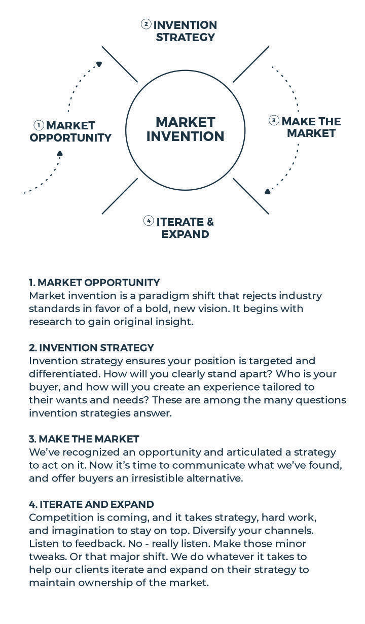 Market Invention Process