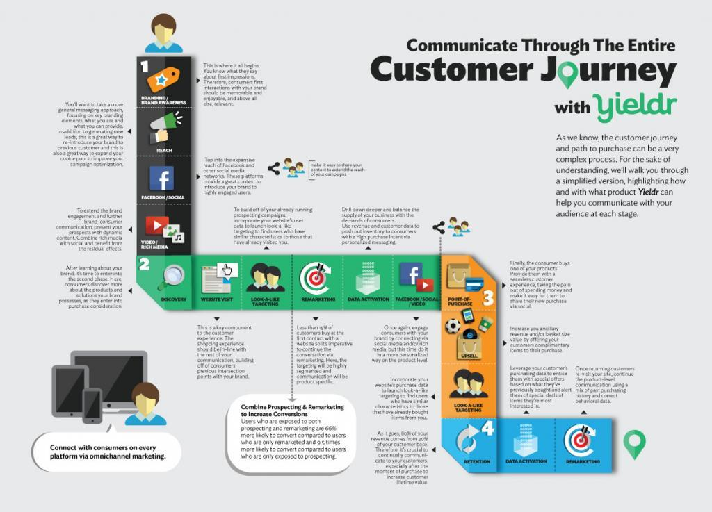 How To Map The Customer Journey Merit Marketing Agency - Customer journey mapping